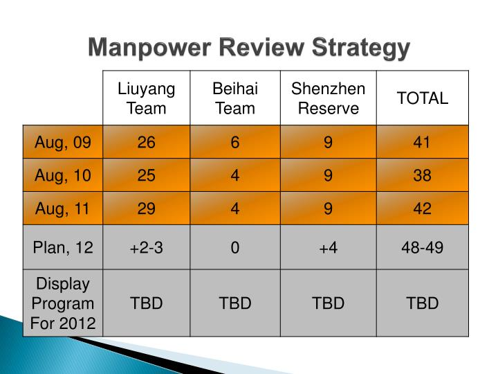 Manpower Review Strategy
