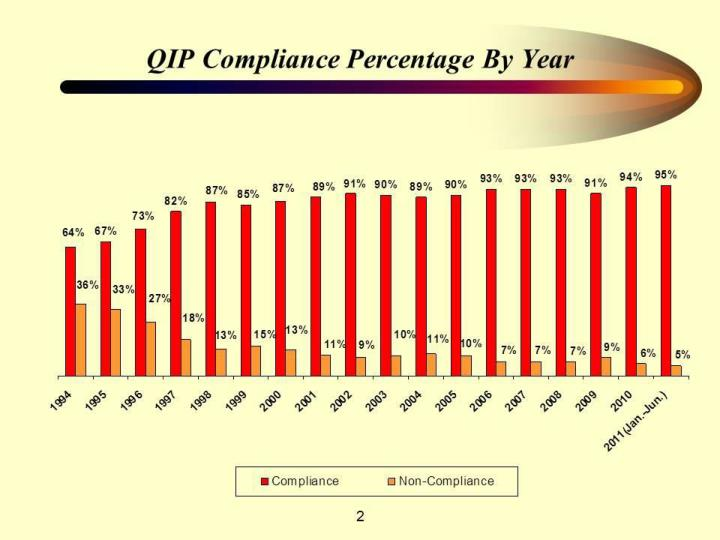 QIP Compliance Percentage By Year