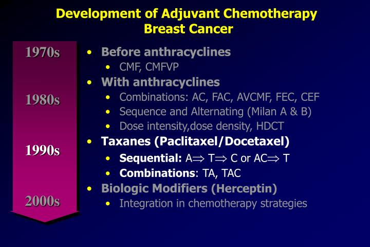 Development of Adjuvant Chemotherapy