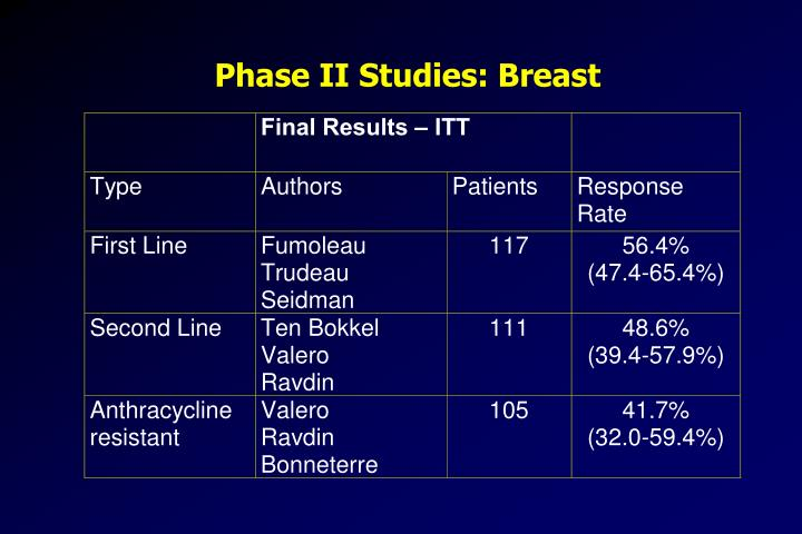 Phase II Studies: Breast