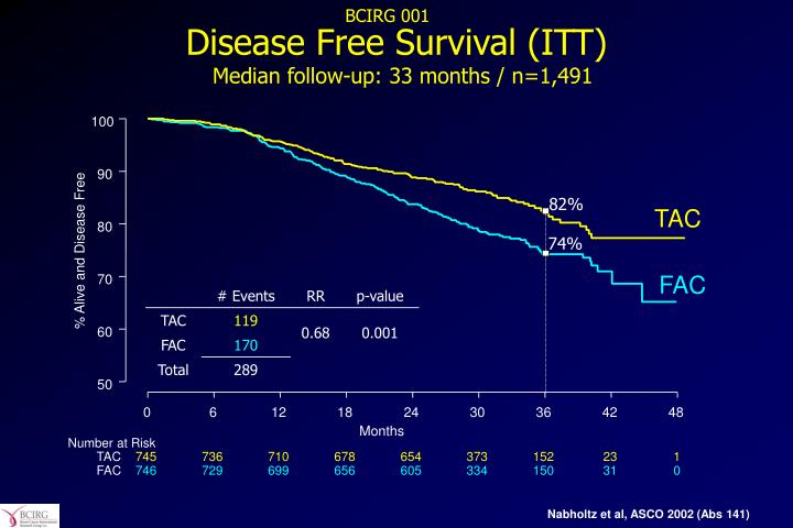 Disease Free Survival (ITT)