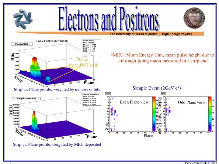 Electrons and Positrons