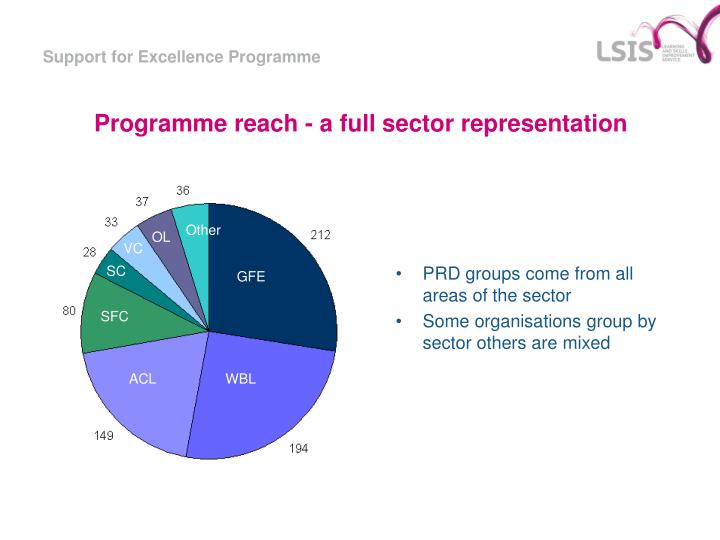 Programme reach - a full sector representation