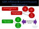 gdp inflation current account deficit surplus