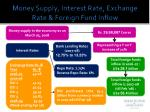 money supply interest rate exchange rate foreign fund inflow
