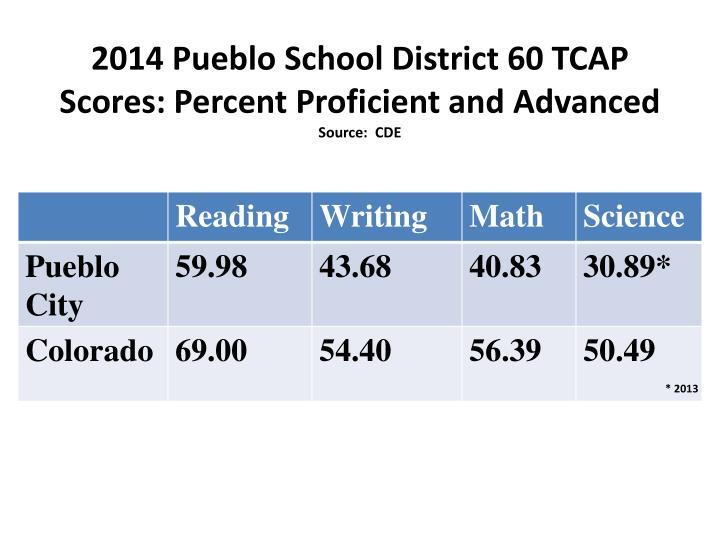 2014 Pueblo School District 60 TCAP Scores: Percent Proficient and Advanced