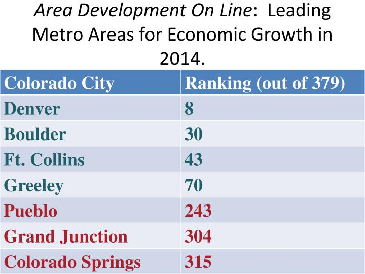 Area Development On Line