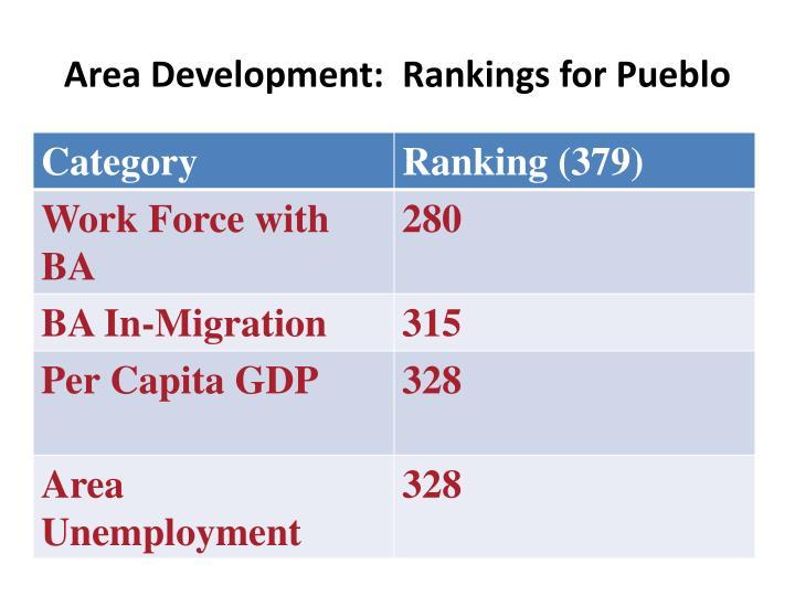Area Development:  Rankings for Pueblo