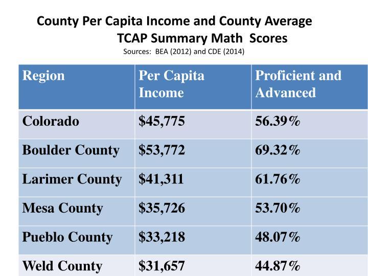 County Per Capita Income and County Average TCAP Summary Math  Scores