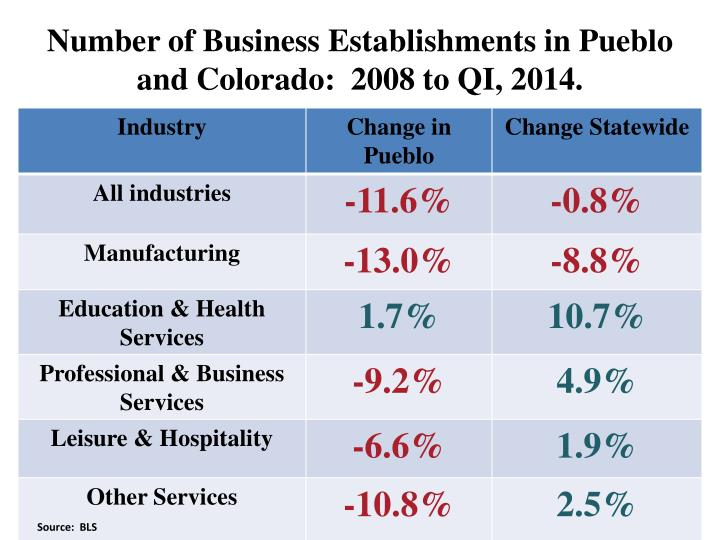Number of Business Establishments in Pueblo and Colorado:  2008 to QI, 2014.