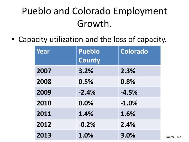 Pueblo and Colorado Employment Growth.