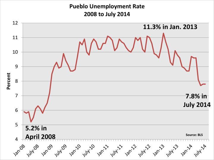 5.2% in April 2008