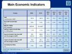 main economic indicators