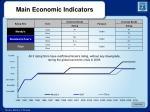 main economic indicators2