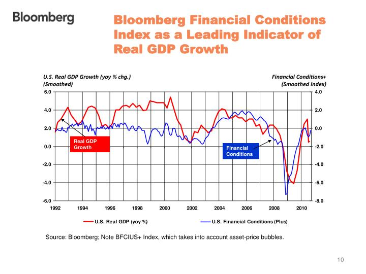 Bloomberg Financial Conditions Index as a Leading Indicator of Real GDP Growth