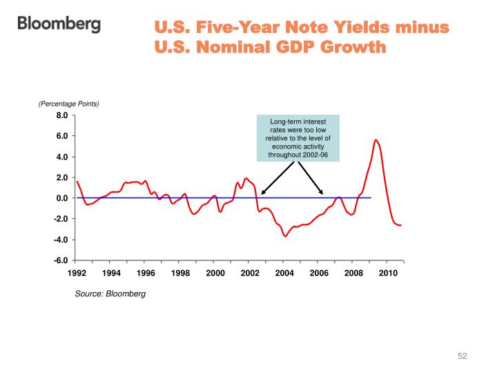 U.S. Five-Year Note Yields minus U.S. Nominal GDP Growth