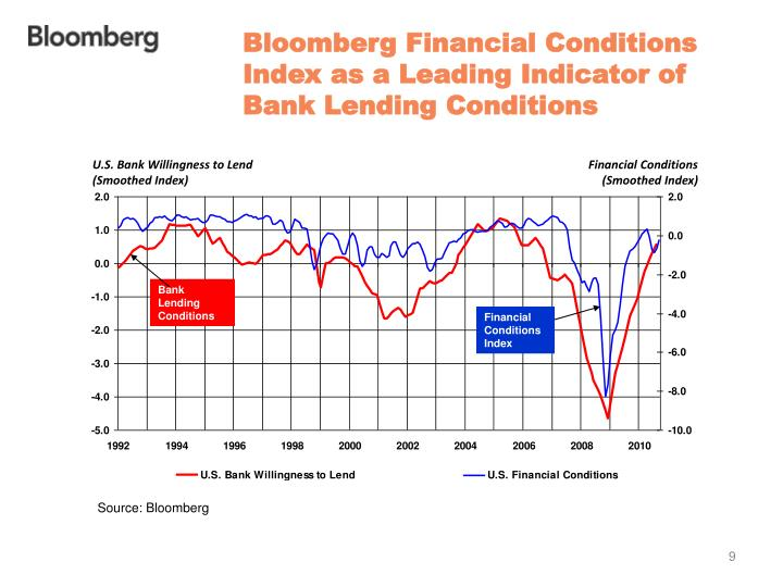Bloomberg Financial Conditions Index as a Leading Indicator of Bank Lending Conditions