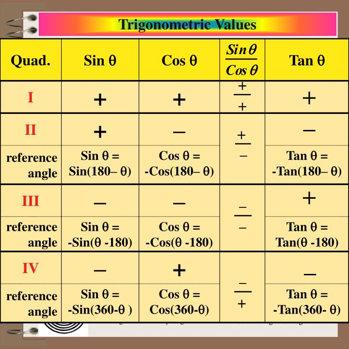 Trigonometric Values