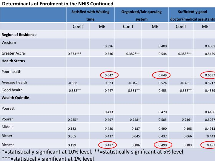 Determinants of Enrolment in the NHIS Continued