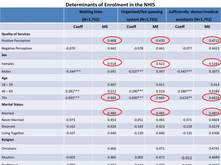 Determinants of Enrolment in the NHIS