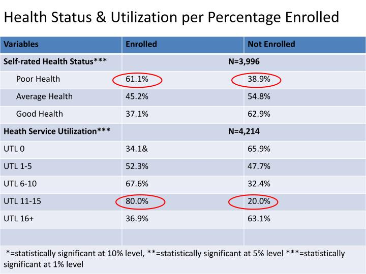 Health Status & Utilization per Percentage Enrolled