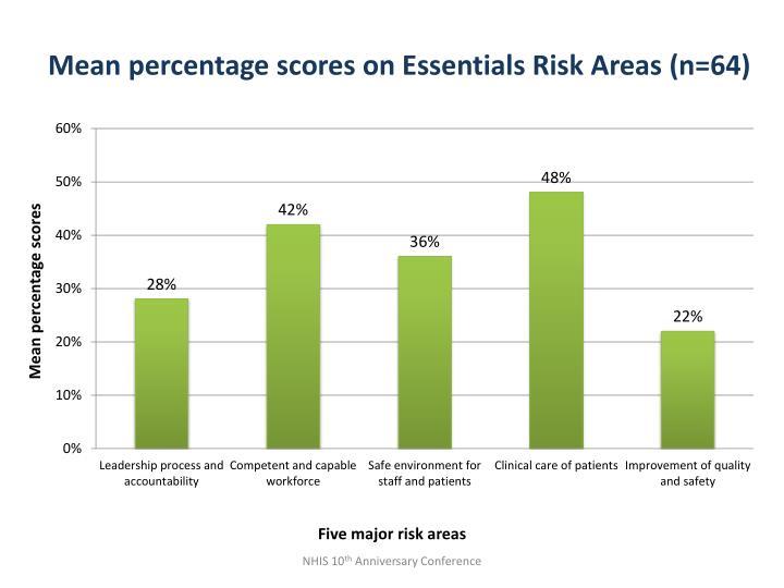 Mean percentage scores on Essentials Risk Areas (n=64)