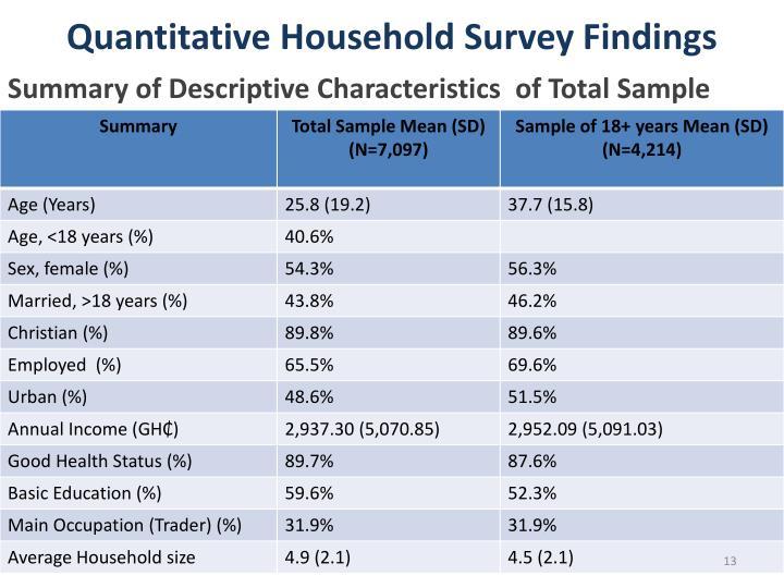 Quantitative Household Survey Findings