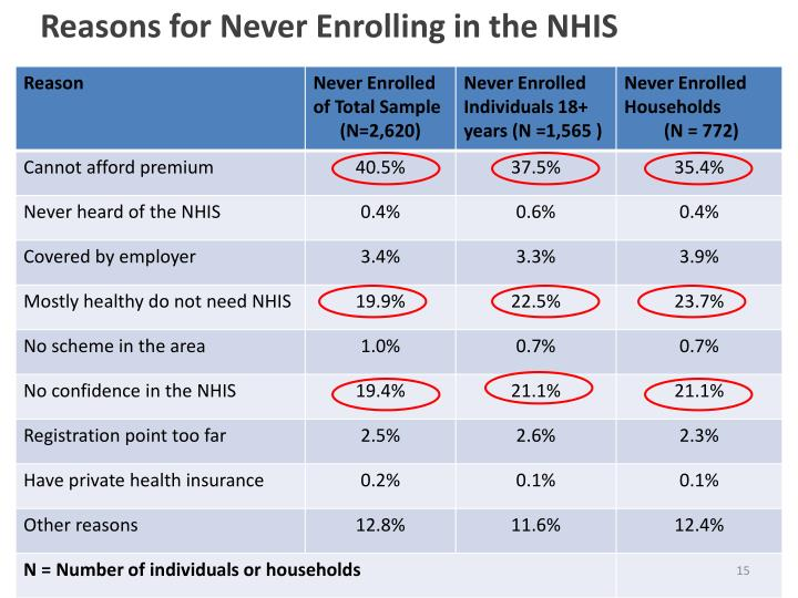 Reasons for Never Enrolling in the NHIS