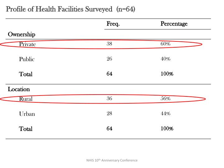 Profile of Health Facilities Surveyed  (n=64)