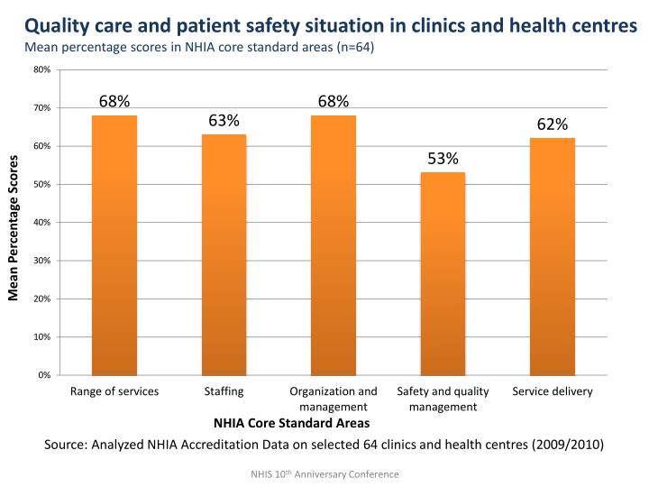 Quality care and patient safety situation in clinics and health