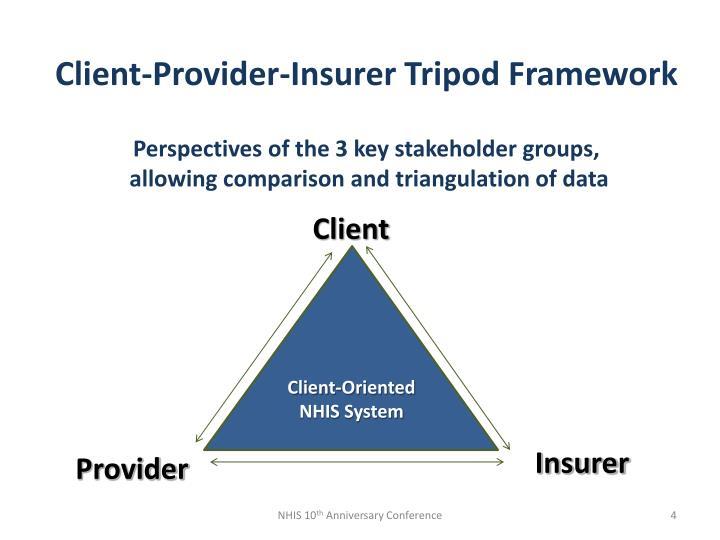 Client-Provider-Insurer Tripod Framework