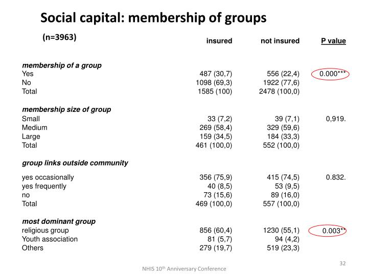 Social capital: membership of groups