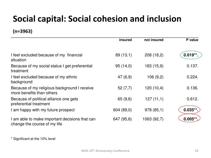 Social capital: Social cohesion and inclusion