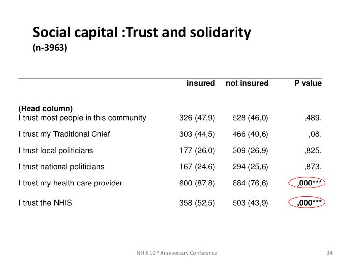 Social capital :Trust and solidarity