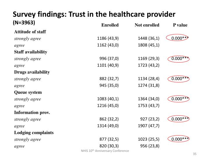 Survey findings: Trust in the healthcare provider
