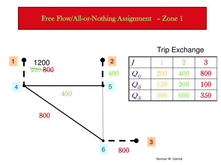 Free Flow/All-or-Nothing Assignment   – Zone 1