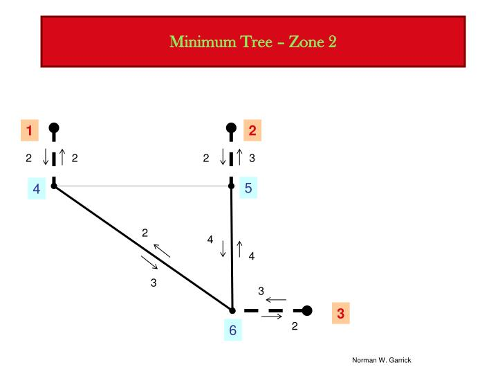 Minimum Tree – Zone 2
