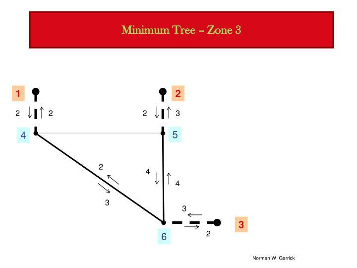 Minimum Tree – Zone 3