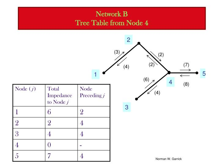 Network B