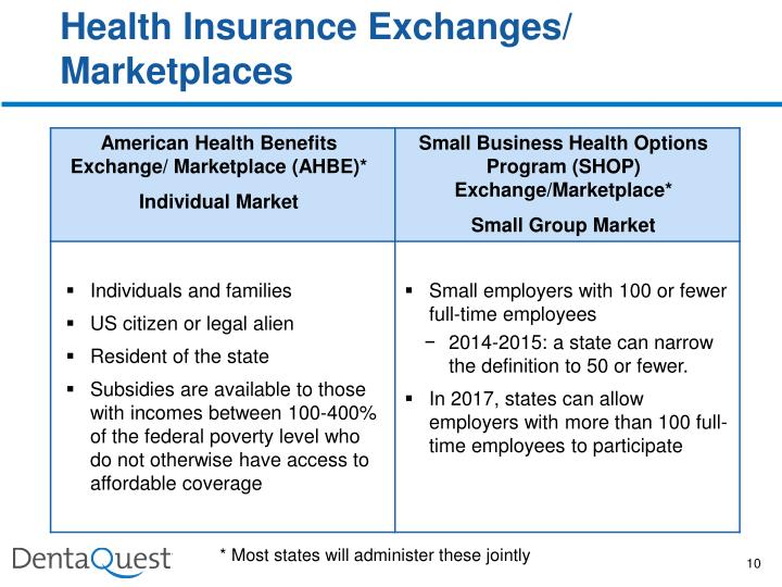 Health Insurance Exchanges/ Marketplaces