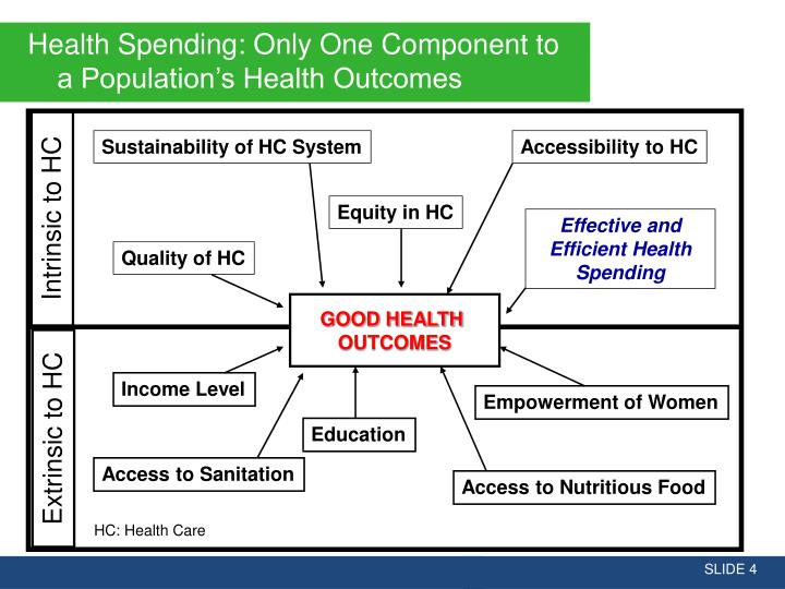 Health Spending: Only One Component to a Population's Health Outcomes