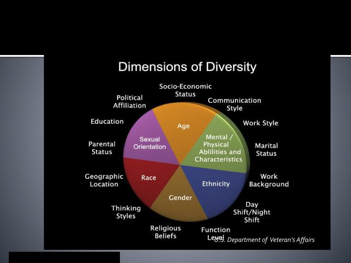 Primary & Secondary Dimensions of Diversity