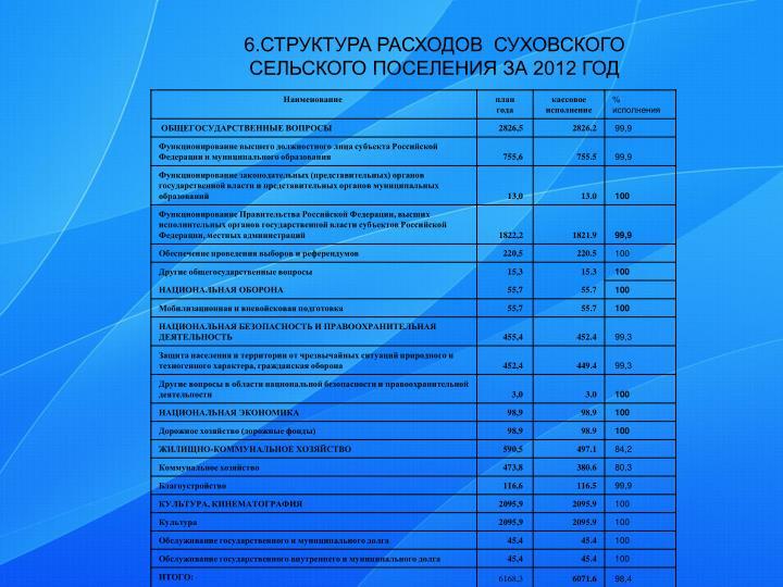 6.СТРУКТУРА РАСХОДОВ  СУХОВСКОГО СЕЛЬСКОГО ПОСЕЛЕНИЯ ЗА 2012 ГОД