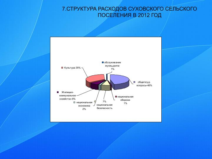 7.СТРУКТУРА РАСХОДОВ СУХОВСКОГО СЕЛЬСКОГО ПОСЕЛЕНИЯ В 2012 ГОД
