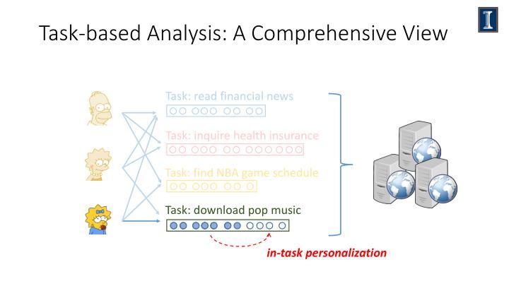 Task-based Analysis: A Comprehensive View