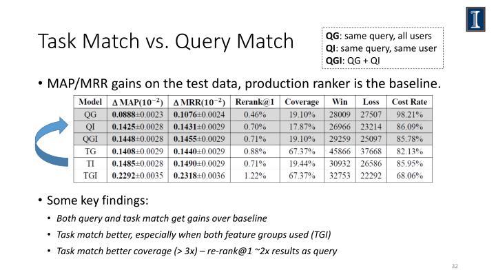 Task Match vs. Query Match