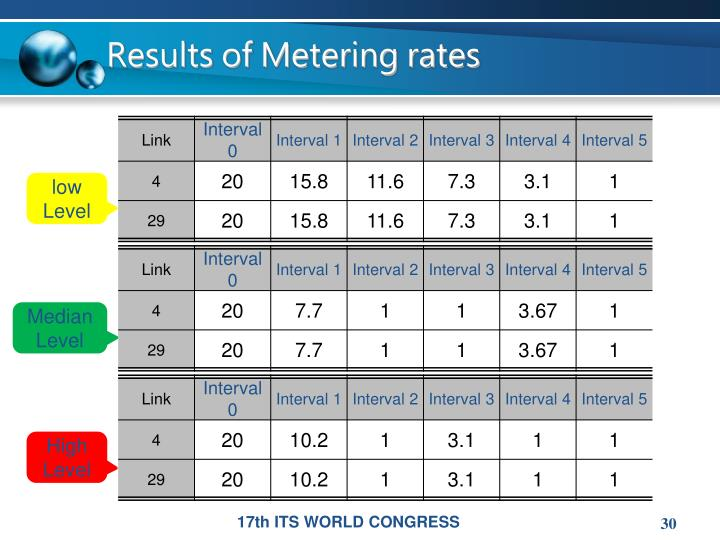 Results of Metering rates