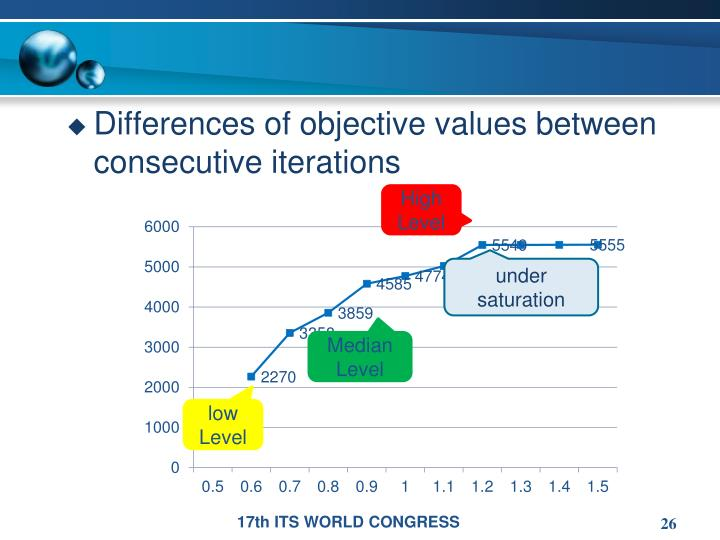Differences of objective values between consecutive iterations