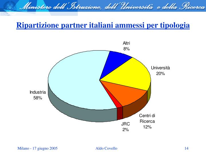Ripartizione partner italiani ammessi per tipologia