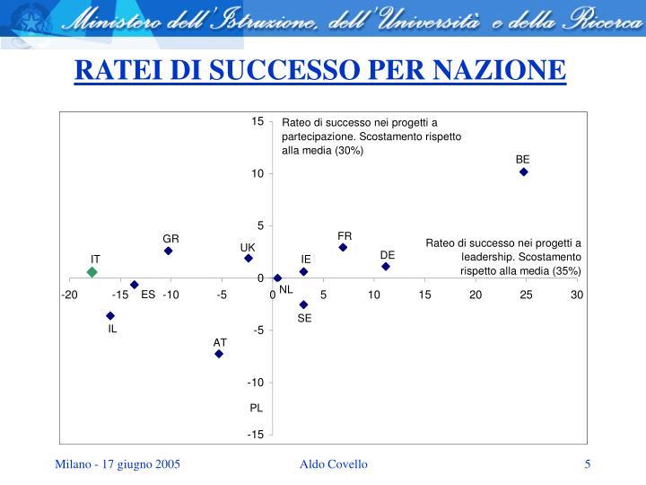 RATEI DI SUCCESSO PER NAZIONE